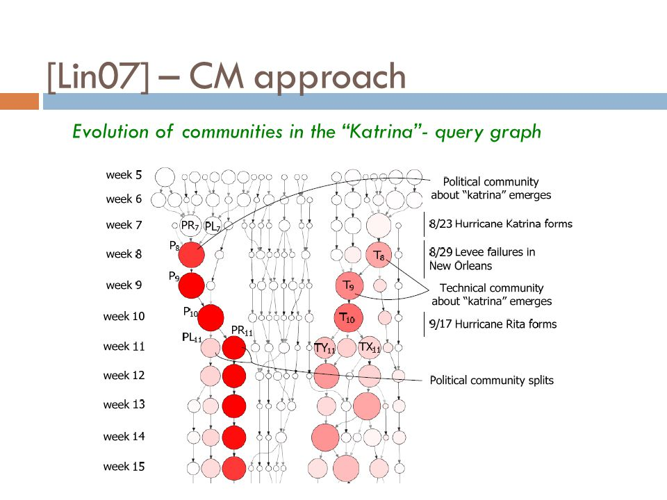 [Lin07] – CM approach Evolution of communities in the Katrina - query graph